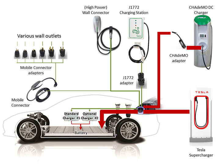 Voltage To Charge Tesla Model  Car Battery