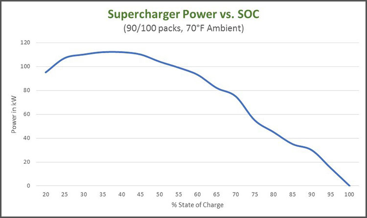 power vs soc