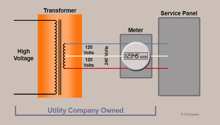 Home power Connections