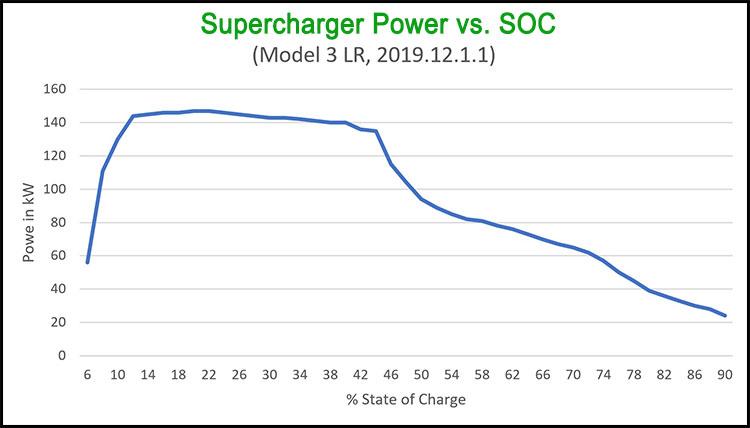Model 3 Supercharging