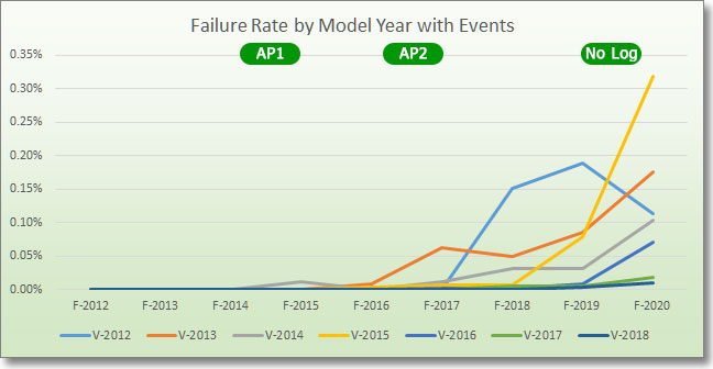 failure rate by model year